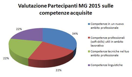 COMPETENZE ACQUISITE MG 2015